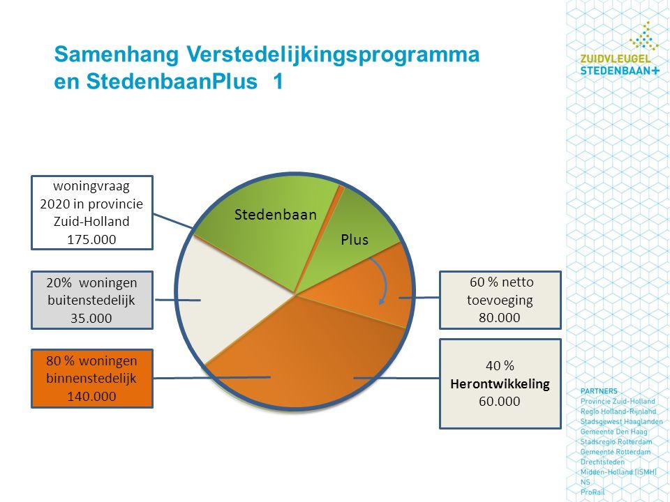 Samenhang Verstedelijkingsprogramma en StedenbaanPlus 1
