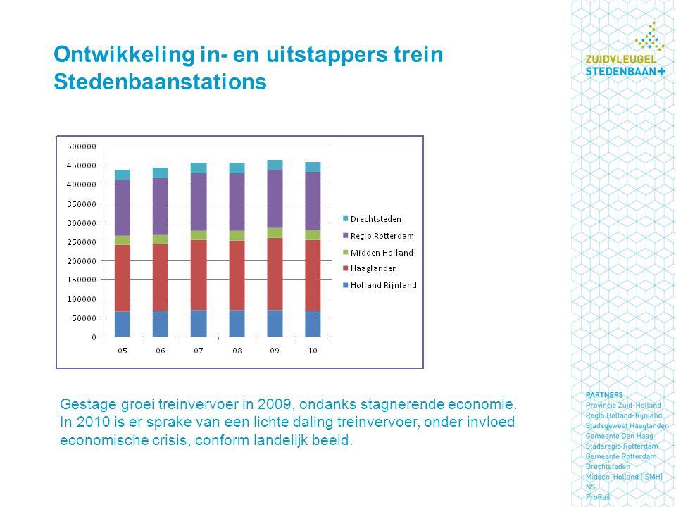 Ontwikkeling in- en uitstappers trein Stedenbaanstations