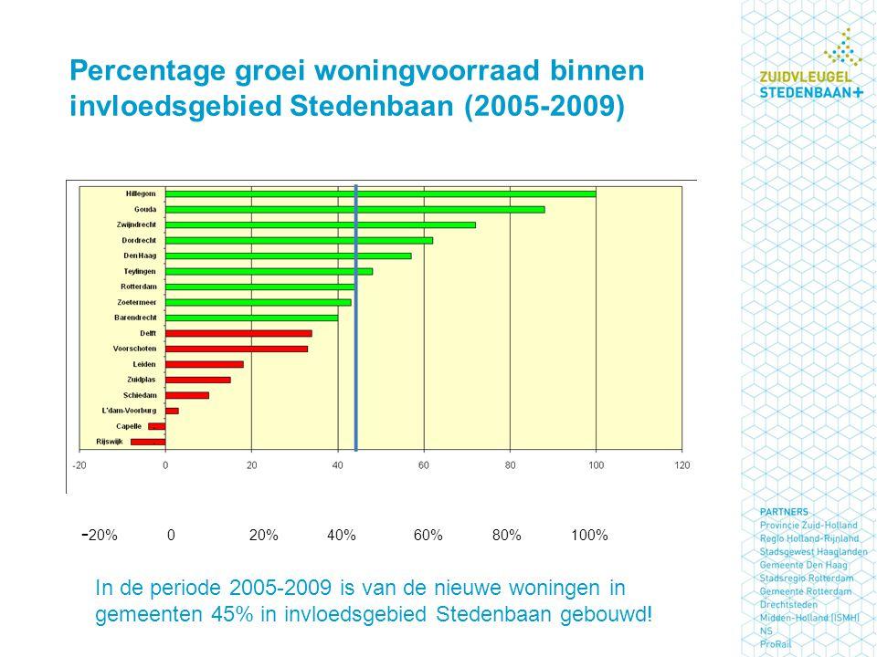 Percentage groei woningvoorraad binnen invloedsgebied Stedenbaan (2005-2009)