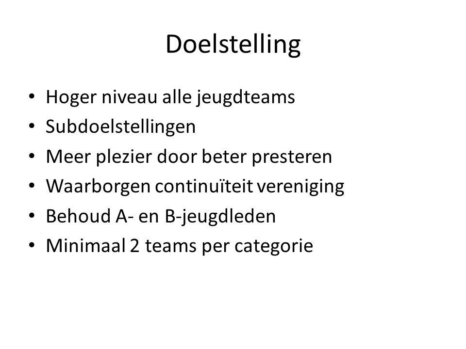 Doelstelling Hoger niveau alle jeugdteams Subdoelstellingen