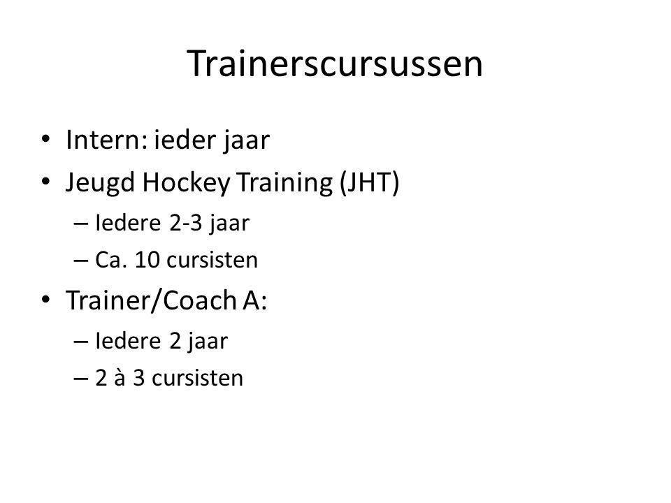 Trainerscursussen Intern: ieder jaar Jeugd Hockey Training (JHT)
