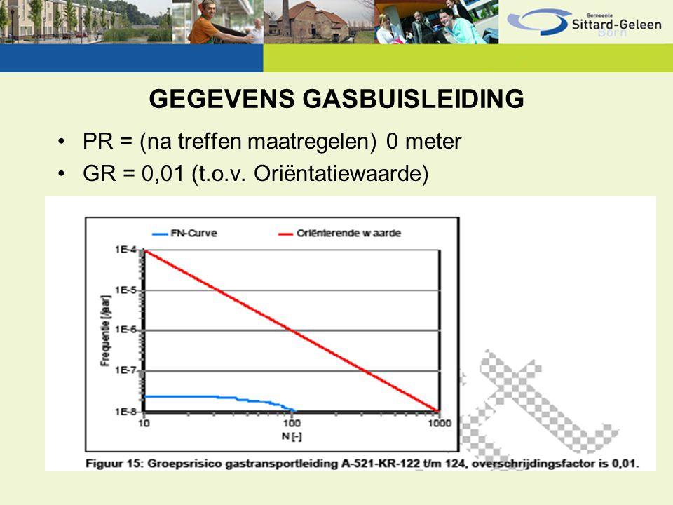 GEGEVENS GASBUISLEIDING