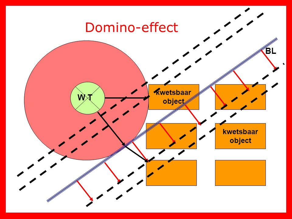 Domino-effect BL kwetsbaar object W T kwetsbaar object