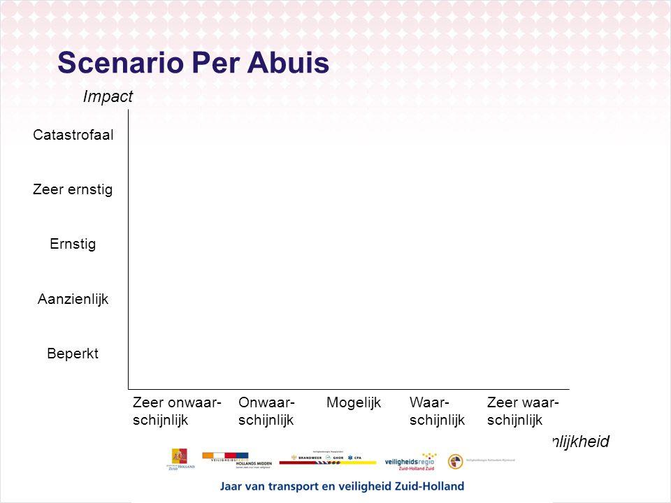 Scenario Per Abuis Impact Waarschijnlijkheid Catastrofaal Beperkt