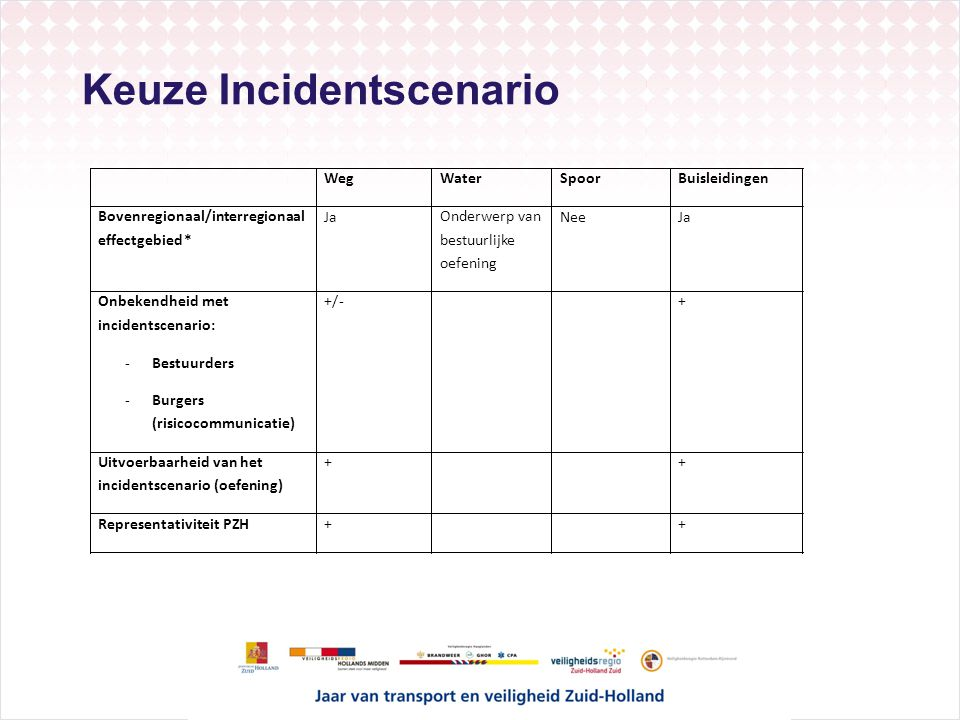 Keuze Incidentscenario