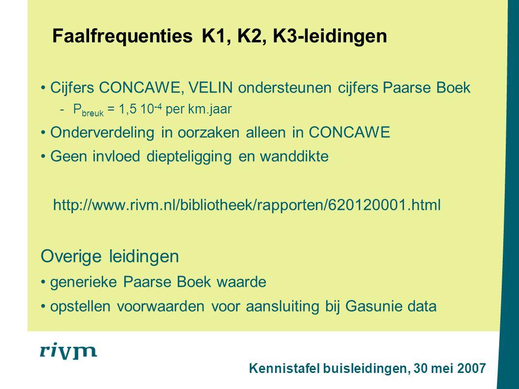 Faalfrequenties K1, K2, K3-leidingen