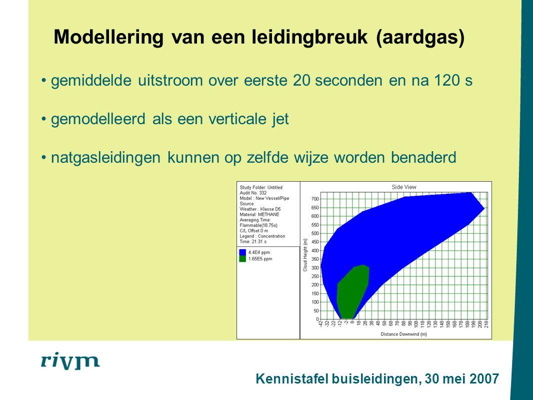 Modellering van een leidingbreuk (aardgas)