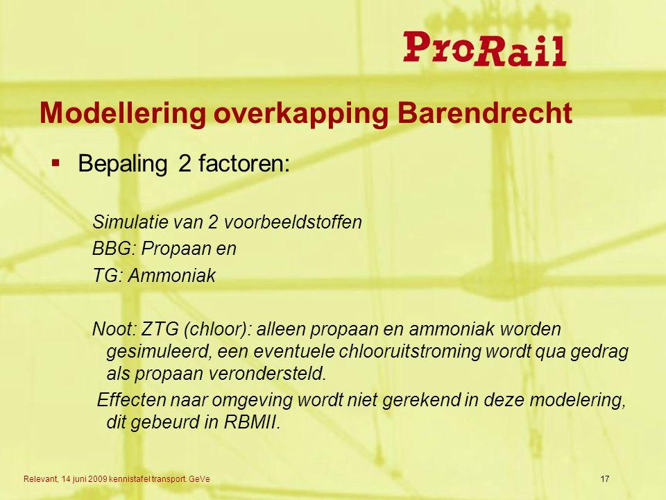 Modellering overkapping Barendrecht