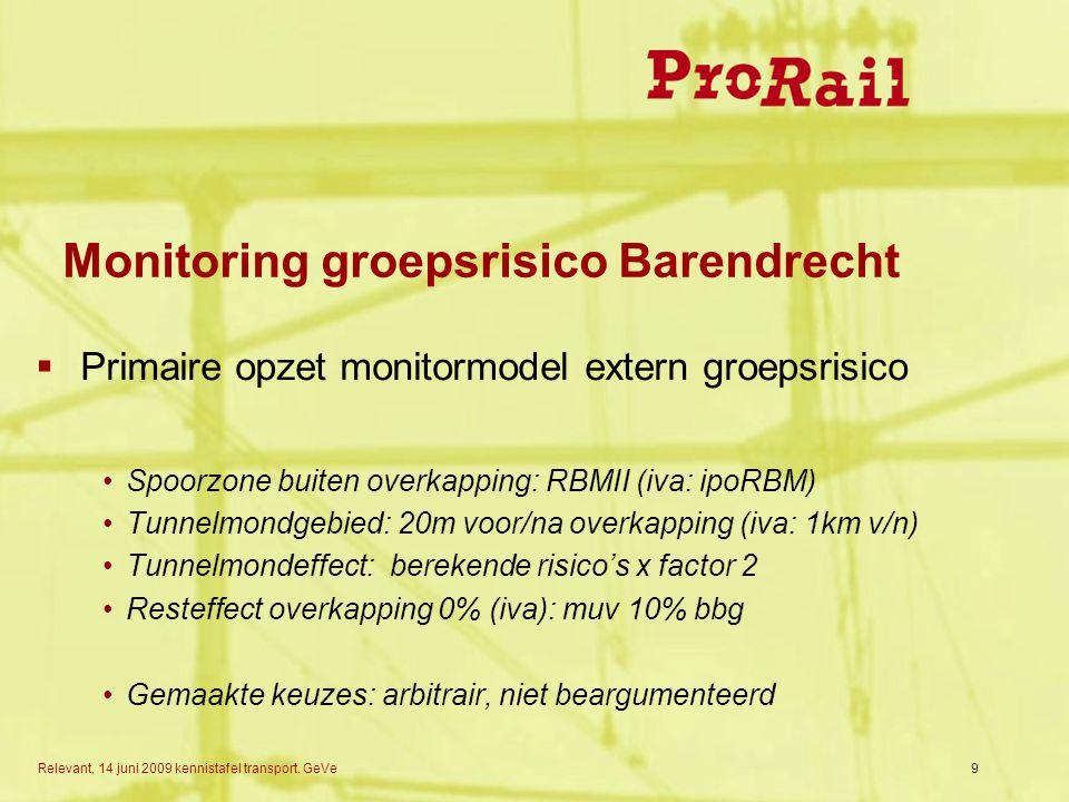 Monitoring groepsrisico Barendrecht