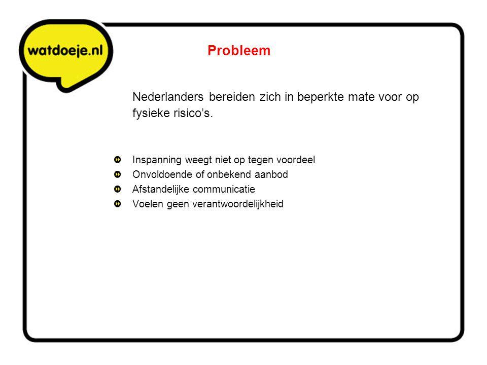 Probleem Nederlanders bereiden zich in beperkte mate voor op fysieke risico's. Inspanning weegt niet op tegen voordeel.