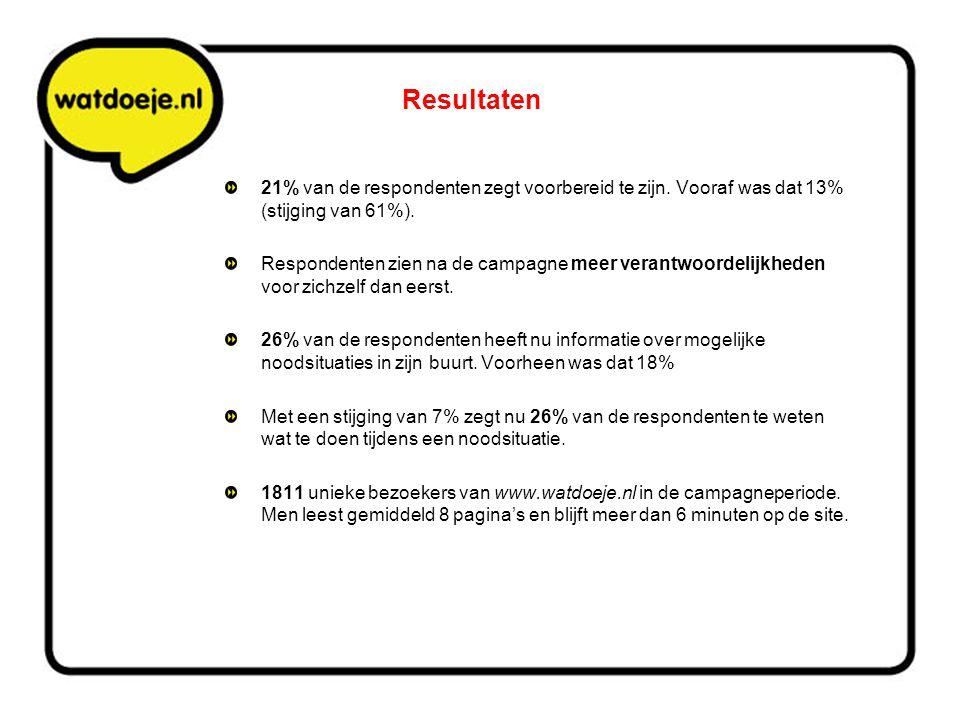 Resultaten 21% van de respondenten zegt voorbereid te zijn. Vooraf was dat 13% (stijging van 61%).