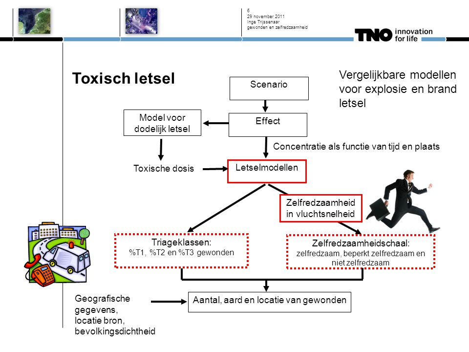 Toxisch letsel Vergelijkbare modellen voor explosie en brand letsel