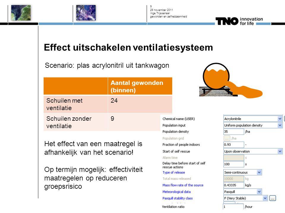 Effect uitschakelen ventilatiesysteem