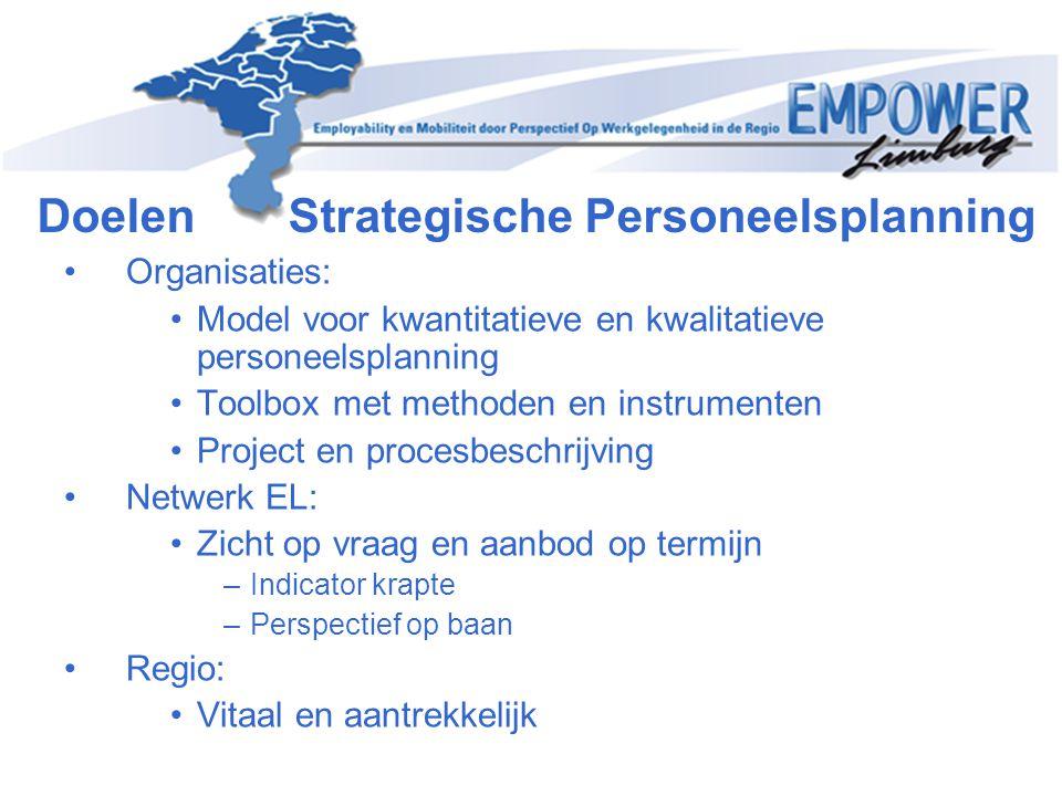 Doelen Strategische Personeelsplanning