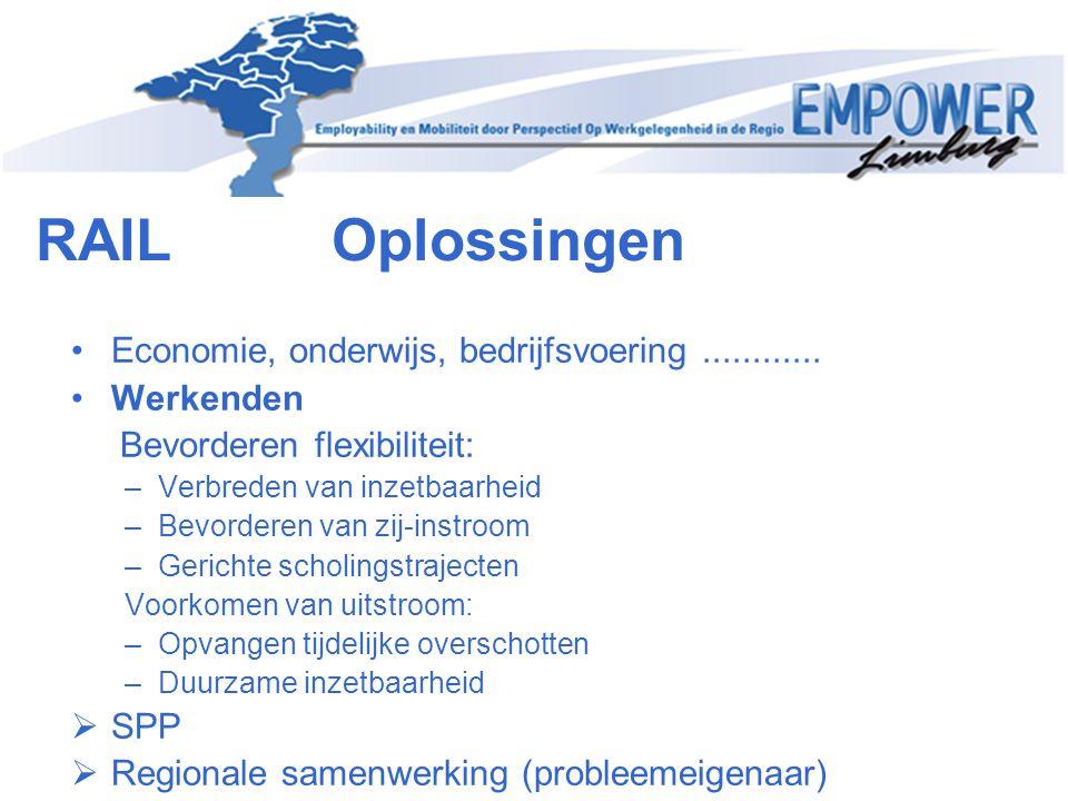 RAIL Oplossingen Economie, onderwijs, bedrijfsvoering ............