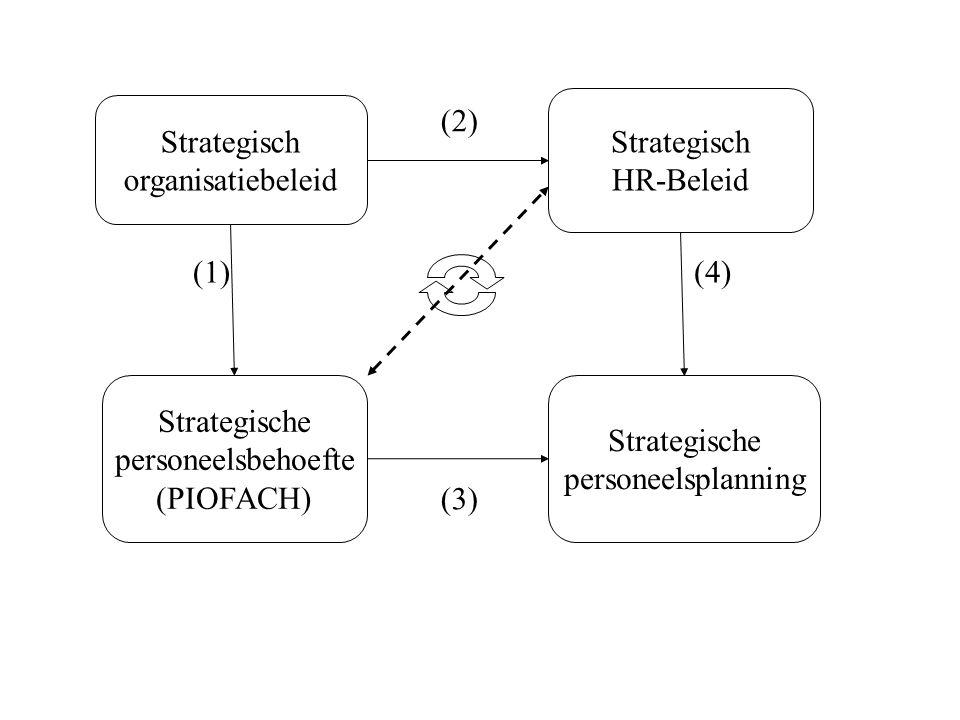 Strategisch HR-Beleid. Strategisch. organisatiebeleid. (2) (1) (4) Strategische. personeelsbehoefte.