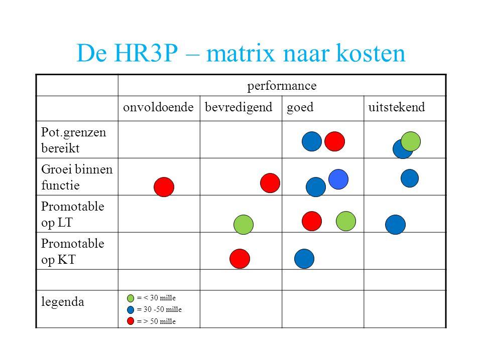 De HR3P – matrix naar kosten