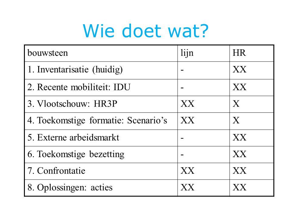 Wie doet wat bouwsteen lijn HR 1. Inventarisatie (huidig) - XX