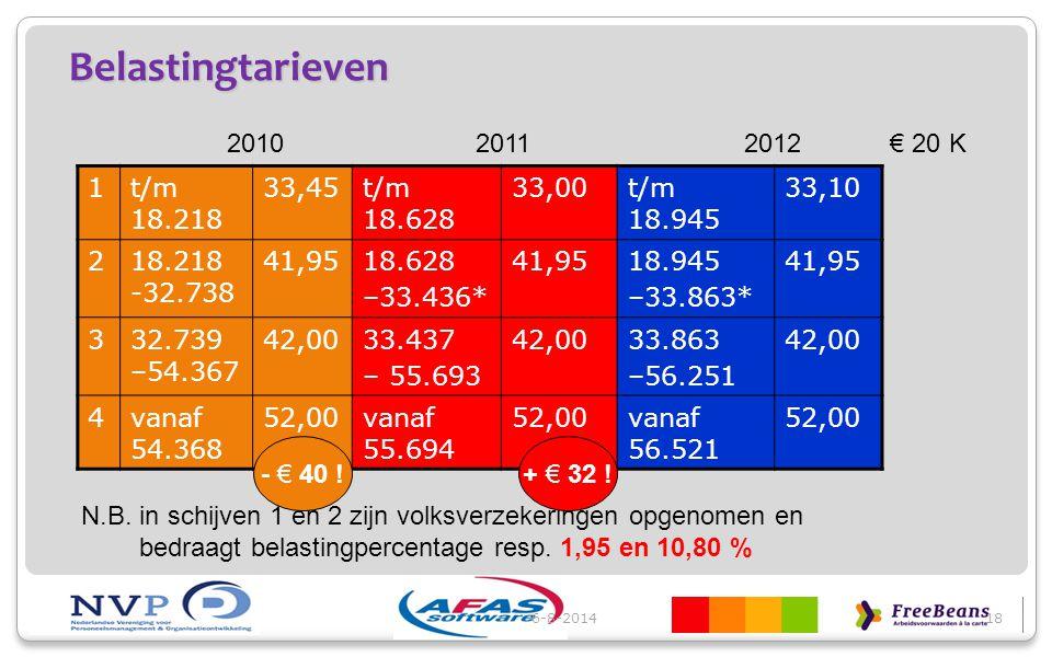 Belastingtarieven 2010 2011 2012 € 20 K 1 t/m 18.218 33,45 t/m 18.628