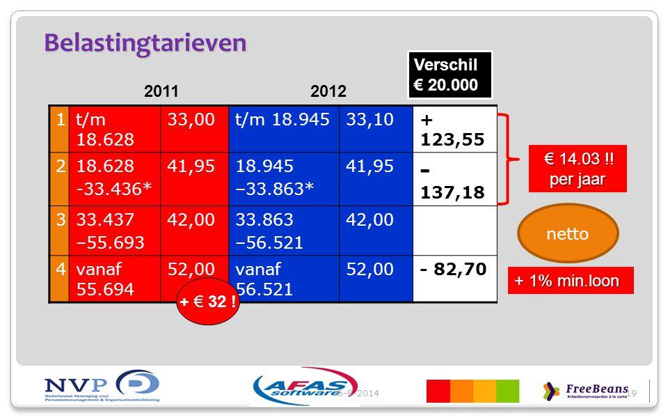 Belastingtarieven - 137,18 Verschil € 20.000 2011 2012 1 t/m 18.628