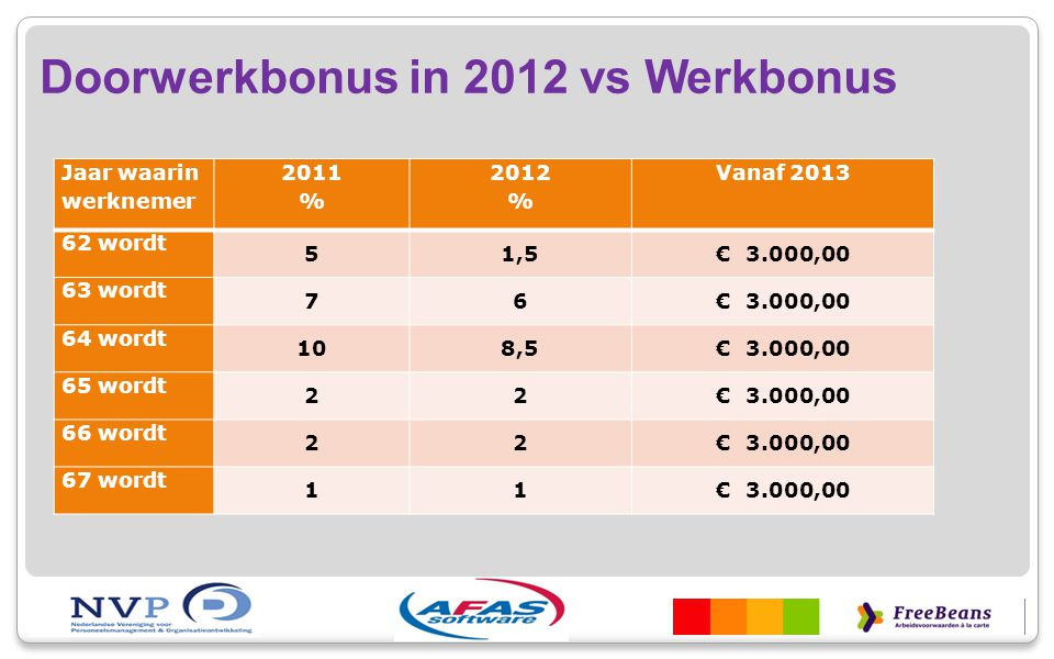 Doorwerkbonus in 2012 vs Werkbonus