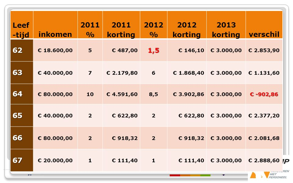 inkomen 2011% 2011 korting 2012 % 2012 korting 2013 korting verschil