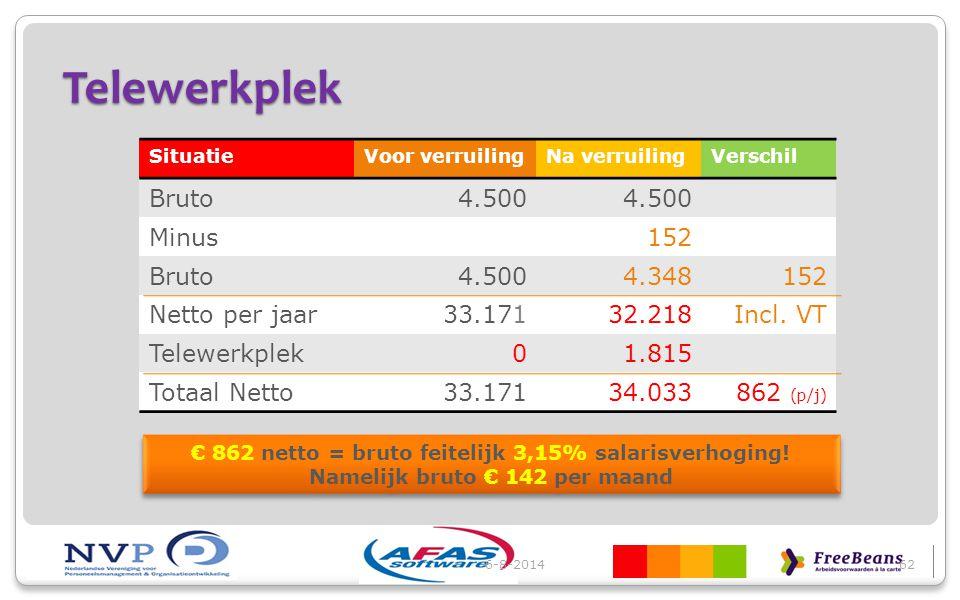 Telewerkplek Bruto 4.500 Minus 152 4.348 Netto per jaar 33.171 32.218
