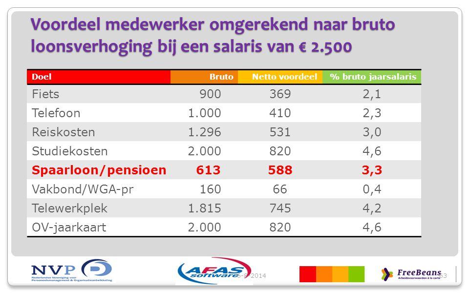 Voordeel medewerker omgerekend naar bruto loonsverhoging bij een salaris van € 2.500