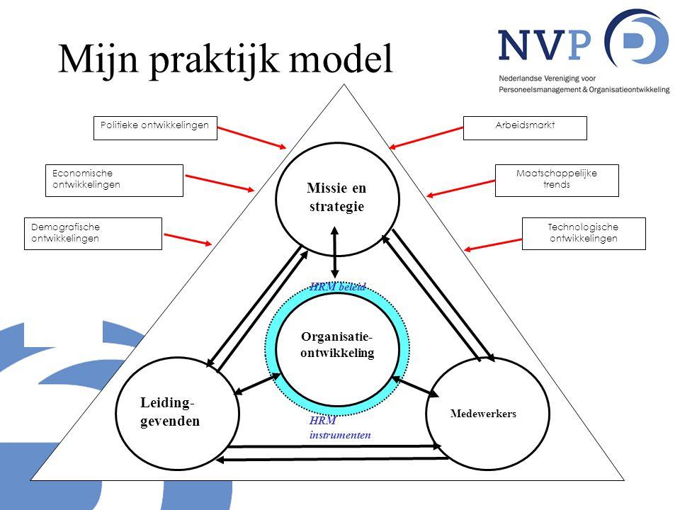Mijn praktijk model Missie en strategie Leiding-gevenden Organisatie-