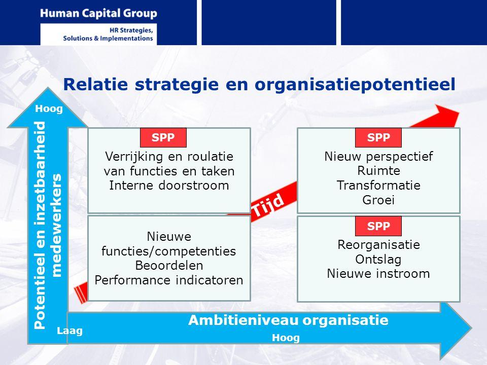 Relatie strategie en organisatiepotentieel