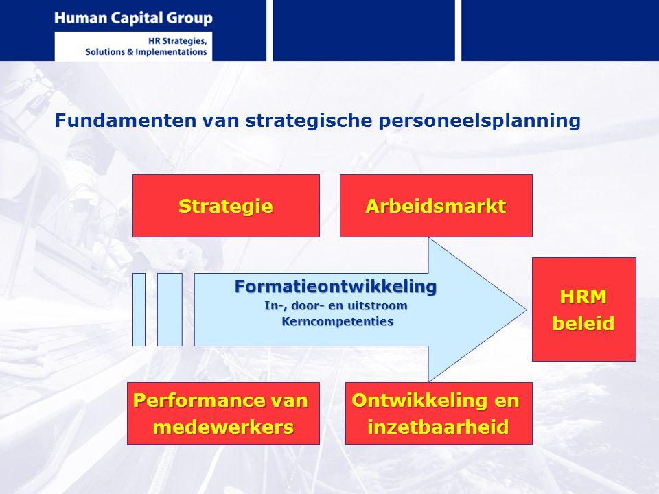 Fundamenten van strategische personeelsplanning