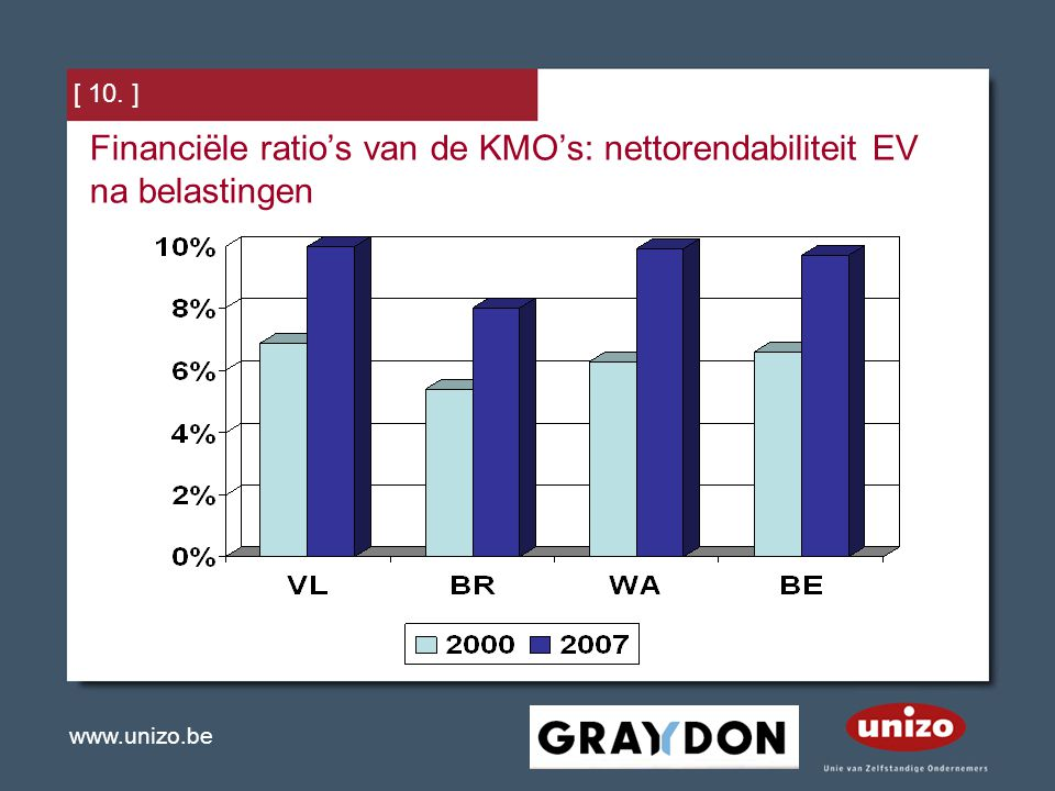 Financiële ratio's van de KMO's: nettorendabiliteit EV na belastingen
