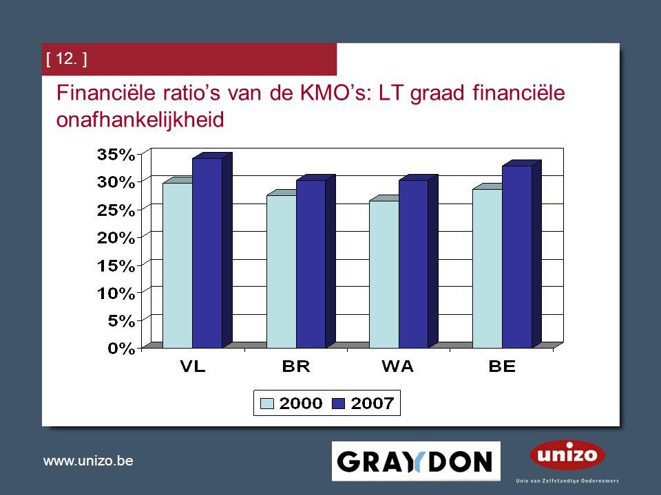 Financiële ratio's van de KMO's: LT graad financiële onafhankelijkheid