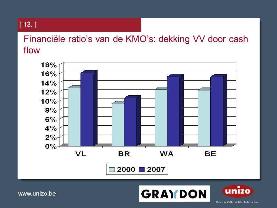 Financiële ratio's van de KMO's: dekking VV door cash flow