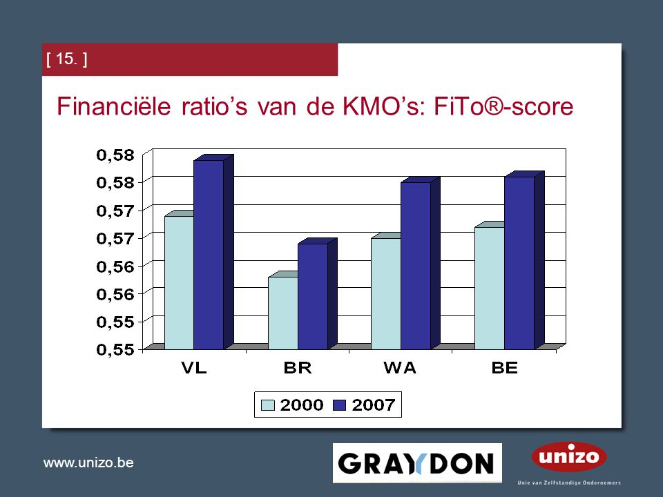 Financiële ratio's van de KMO's: FiTo®-score