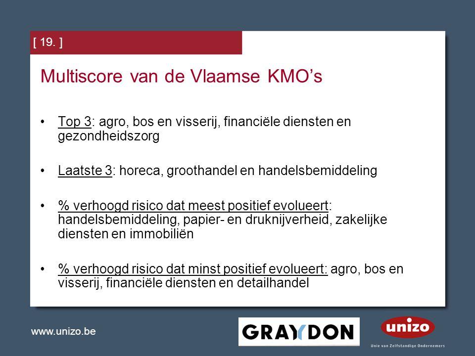 Multiscore van de Vlaamse KMO's