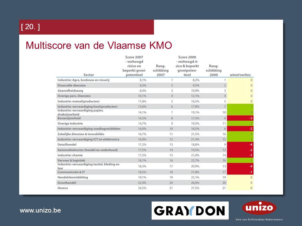 Multiscore van de Vlaamse KMO
