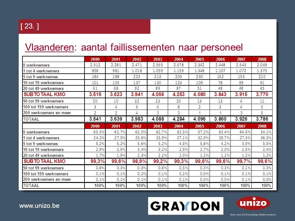 Vlaanderen: aantal faillissementen naar personeel