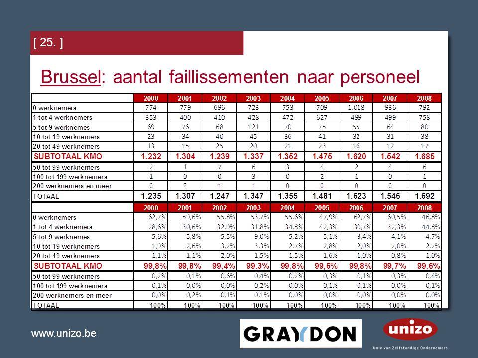 Brussel: aantal faillissementen naar personeel