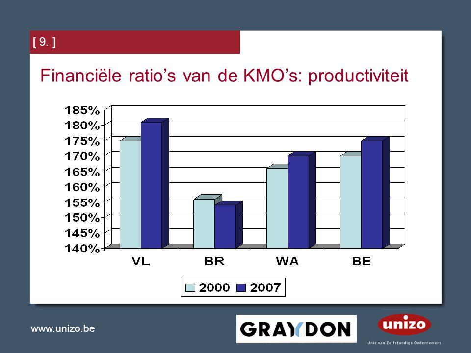 Financiële ratio's van de KMO's: productiviteit