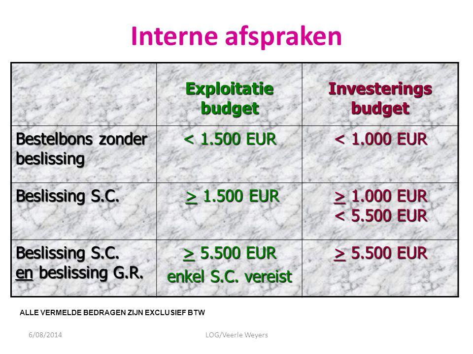 Interne afspraken Exploitatie budget Investerings budget