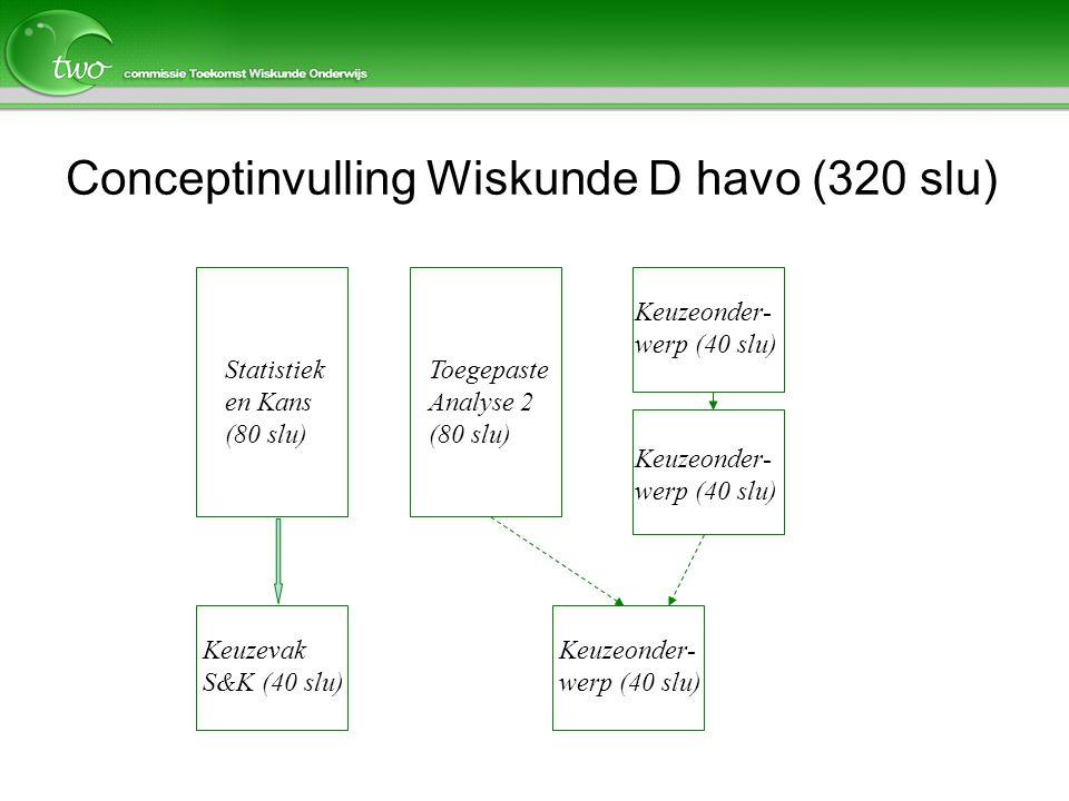 Conceptinvulling Wiskunde D havo (320 slu)