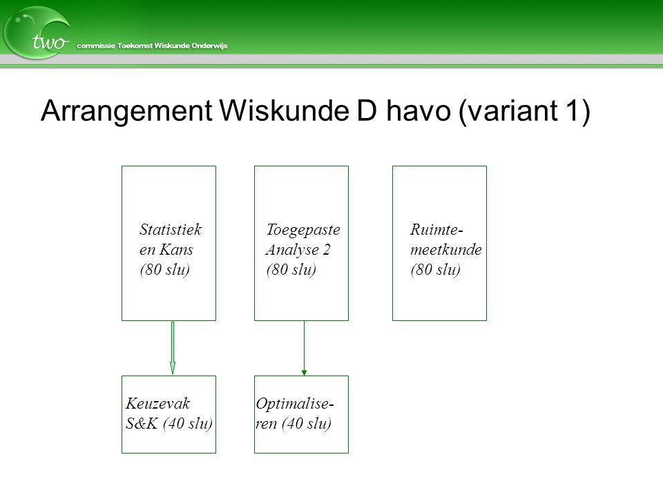 Arrangement Wiskunde D havo (variant 1)