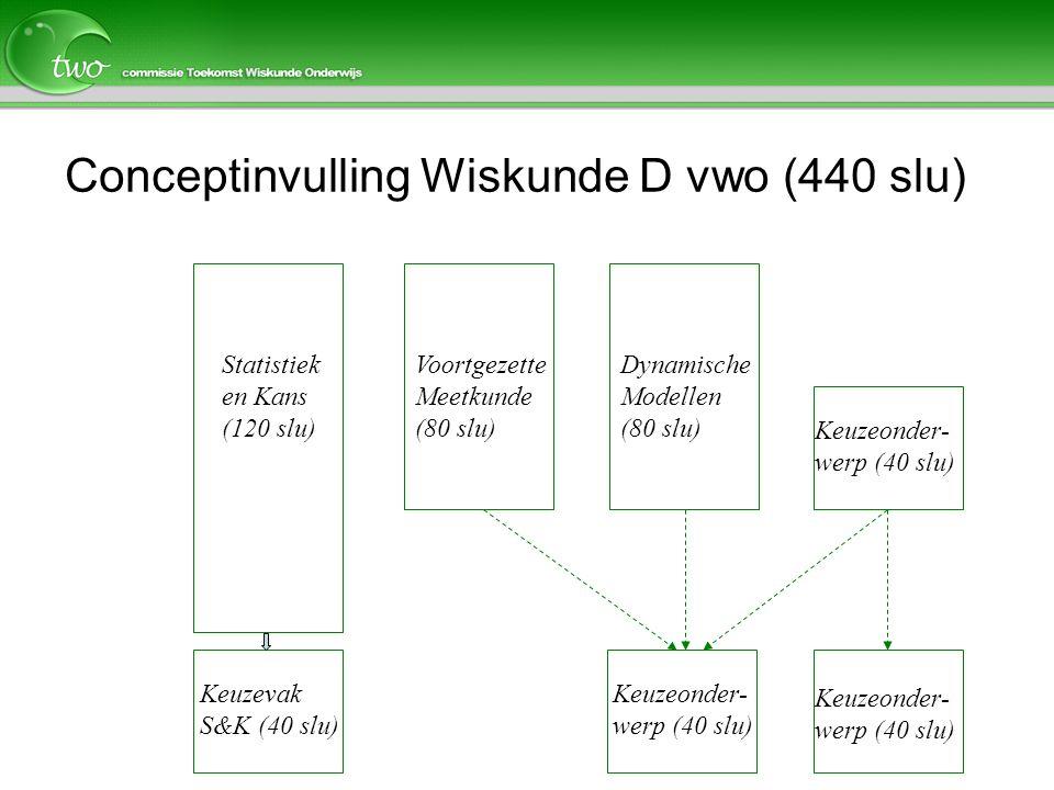 Conceptinvulling Wiskunde D vwo (440 slu)