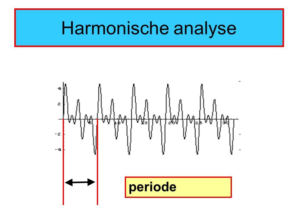 Harmonische analyse periode