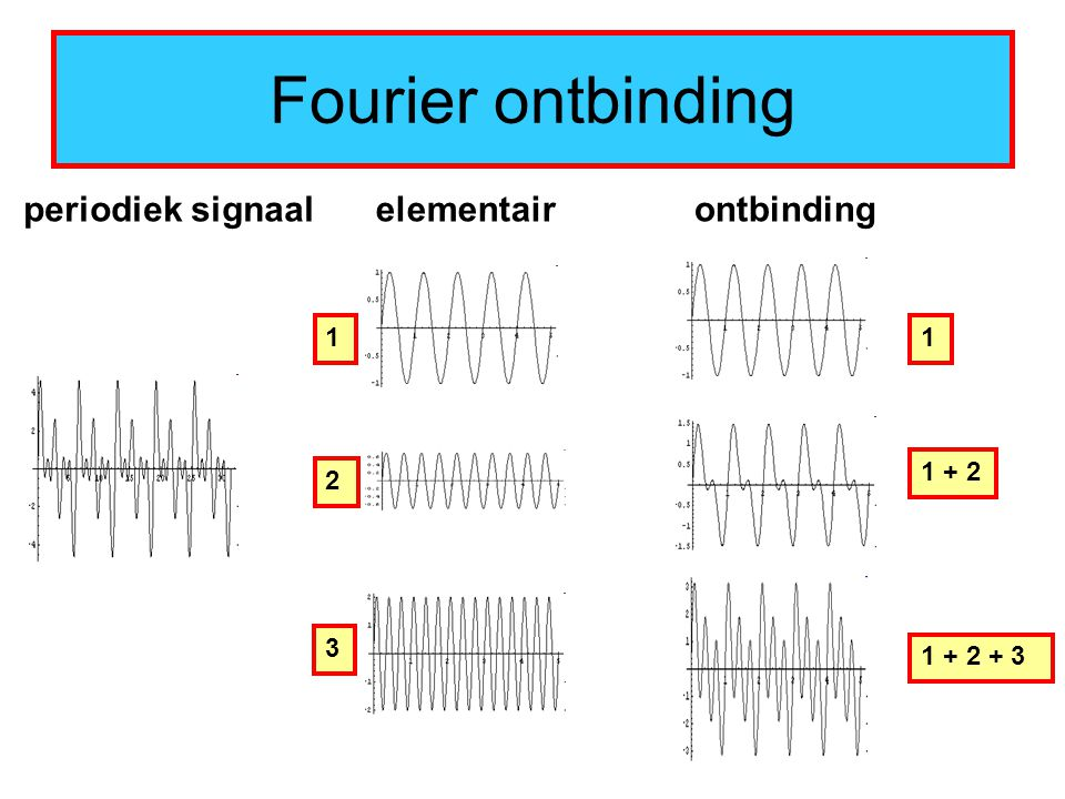 Fourier ontbinding periodiek signaal elementair ontbinding 1 1 1 + 2 2