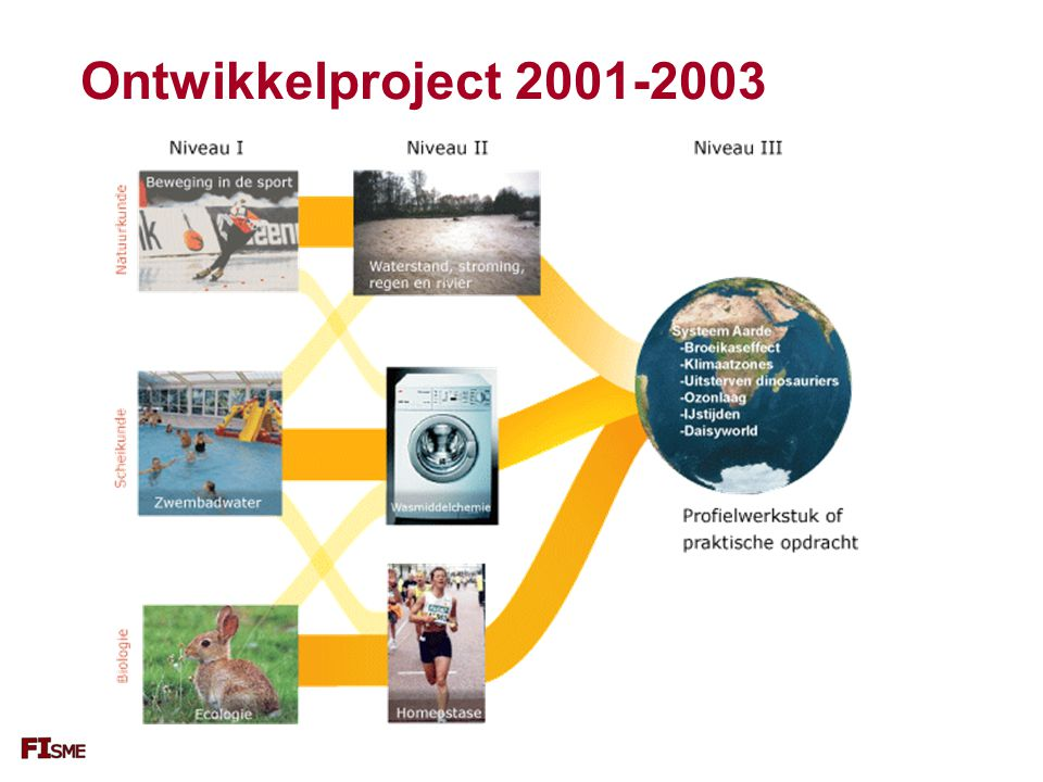 Ontwikkelproject 2001-2003