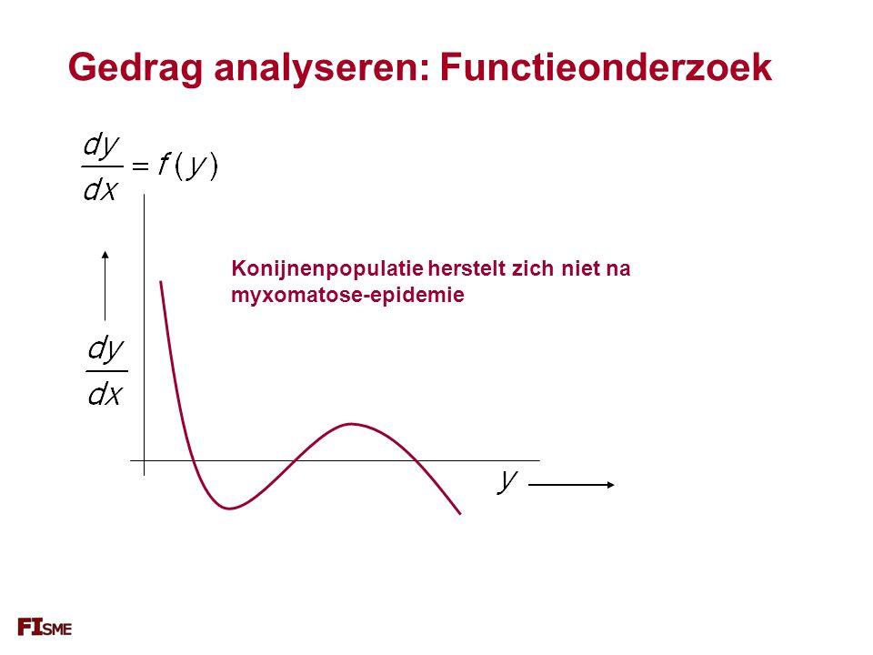 Gedrag analyseren: Functieonderzoek