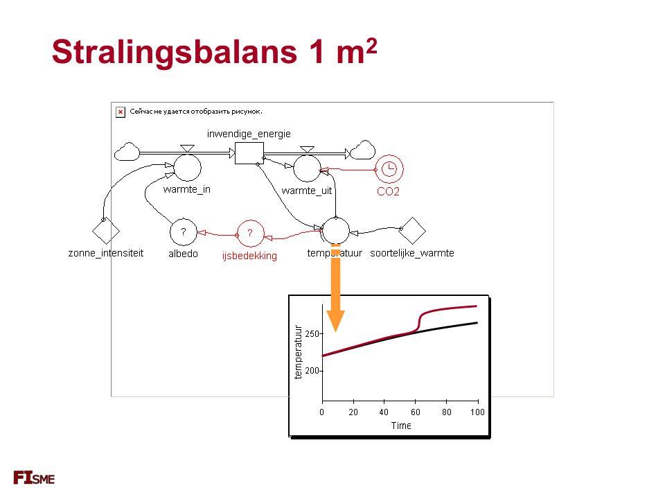 Stralingsbalans 1 m2