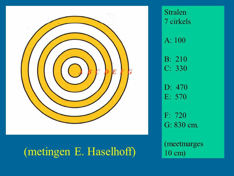 (metingen E. Haselhoff)